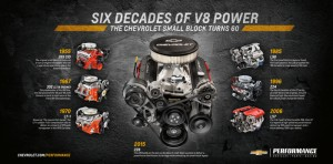 Developed with contemporary technologies, including a high-rpm valvetrain, Chevrolet Performance's new ZZ6 crate engine offers builders a modern twist on the classic Chevy Small Block 350.