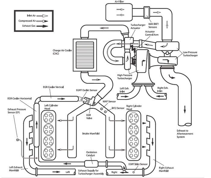 7 3 powerstroke cooling system diagram