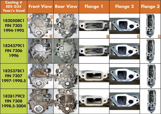 Rebuilding the International 6 9/7 3L Powerstroke Engine - Engine
