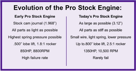 figure 3 - comparison chart of the evolution of today's pro stock engines.