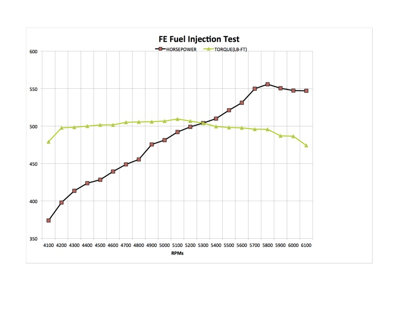 FE Dyno Pulls Show Benefits of Carburetors and EFI - Engine