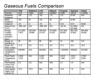 his Gaseous Fuels Chart compares energy output of various future fuel sources with gasoline.