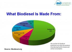 biodiesel_pie_chart