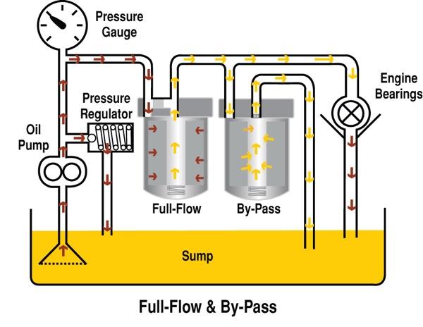 Diesel Engine Oil & Filters - Engine Builder Magazine