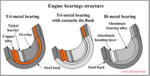 Construction of various bearing types (courtesy of King Bearing)